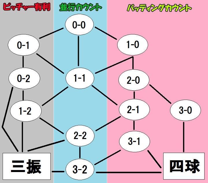 バッティングカウント表