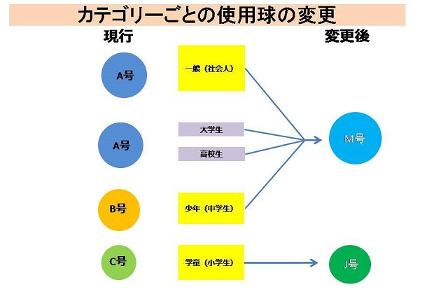 M号の採用範囲